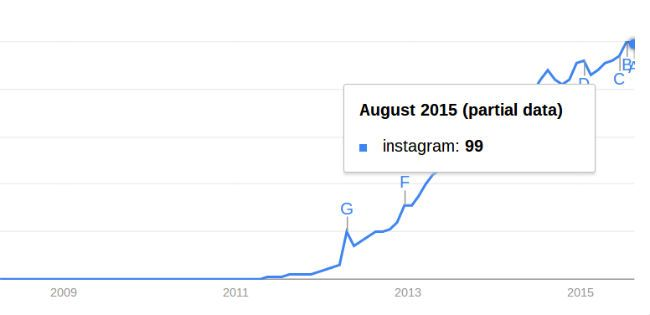 social-media-stats-and-facts-instagram-growth