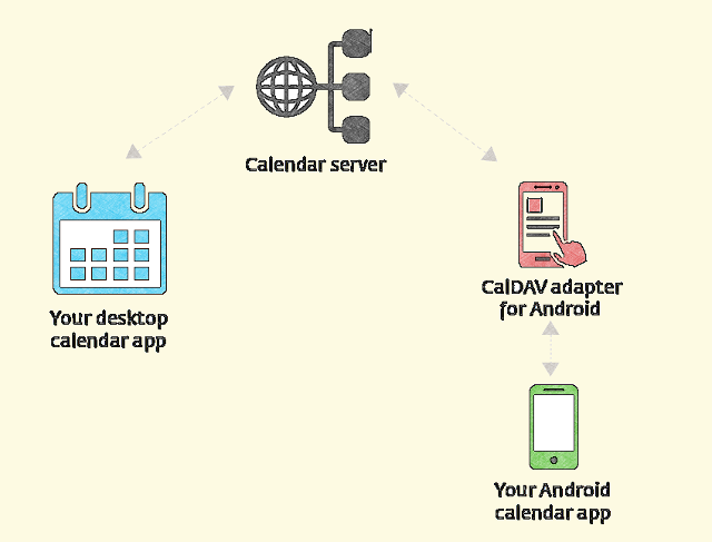How to Sync Calendars Between Linux and Android