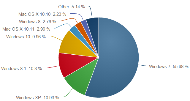 Windows NetMarketShare 122015