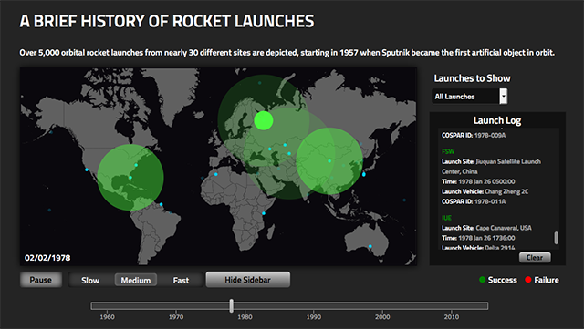 history-of-rocket-launches