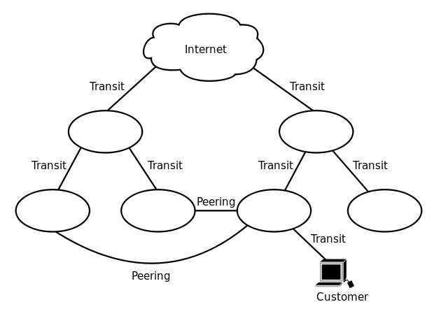 isp-peering-explanation-diagram