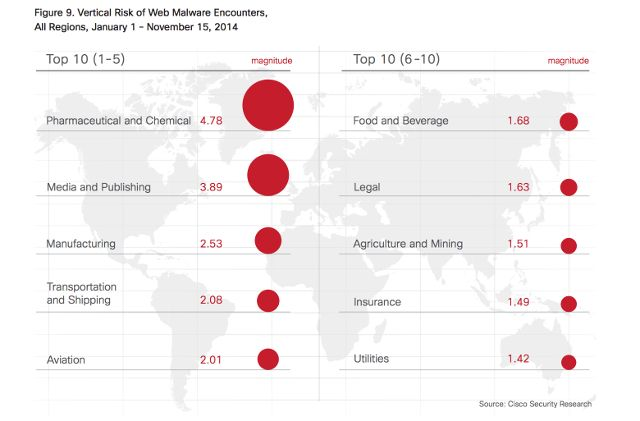 malware-sectors-world