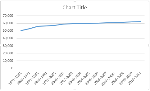 How to create powerful graphs charts in microsoft excel excel basic line chart ccuart Image collections