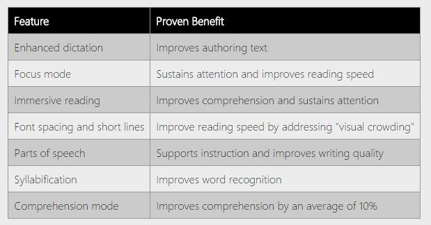 How To Improve Your Reading Skills And Speed With Learning Tools For