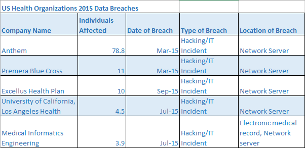 US Healthcare Data Breaches 2015