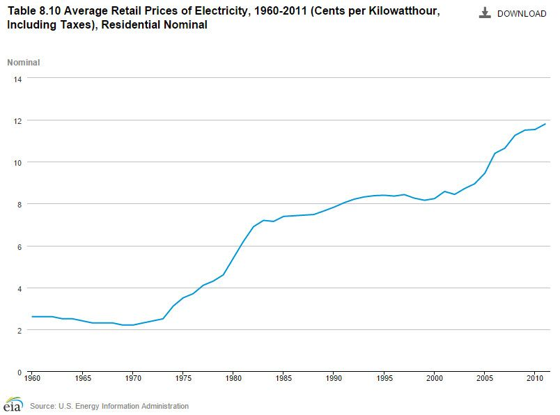 avg-price-electricity-1960-2011