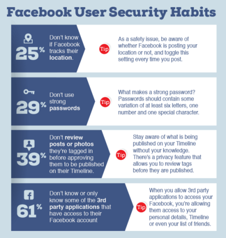 facebook-security-stats