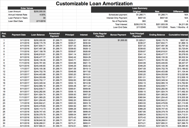 amortization schedule personal loan calculator