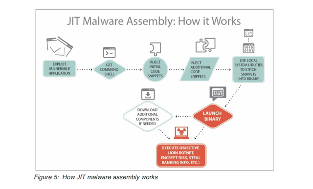 jit-malware-assembly