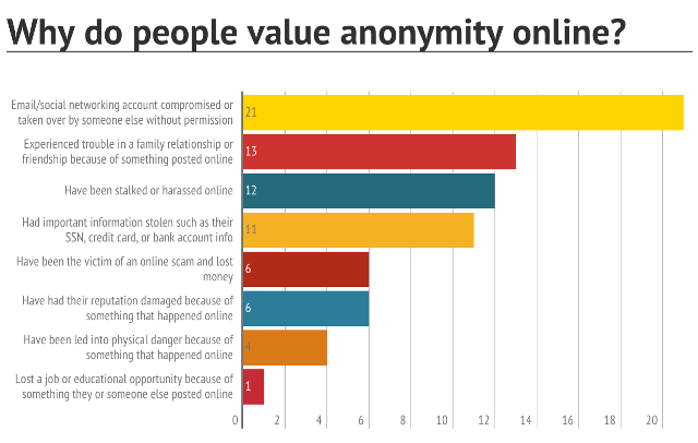 online-anonymity-reasons-why