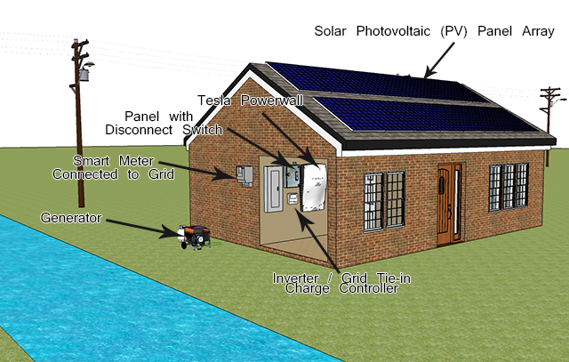 solar-house-grid-tied-tesla-powerwall-battery-back-up-generator-640