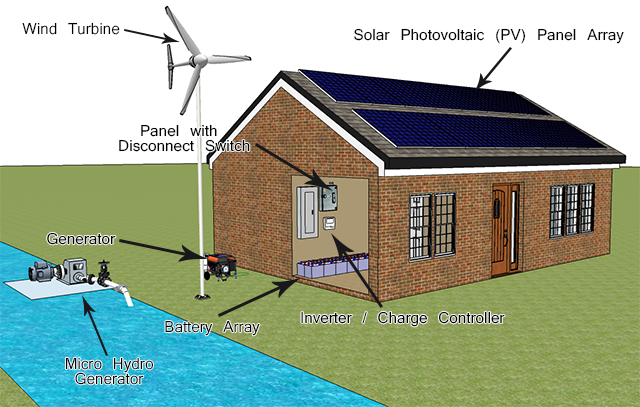 solar-house-off-grid-pv-wind-hydro-generator-640