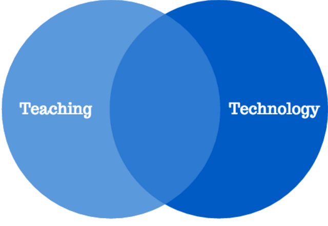 Teaching Venn Diagram