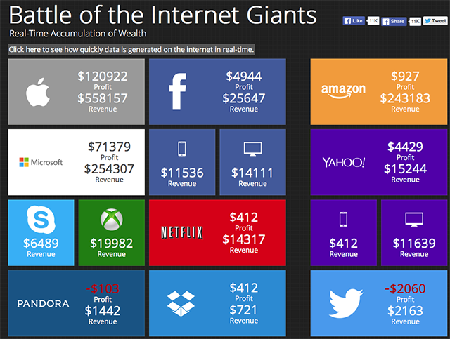 battle-of-the-internet-giants