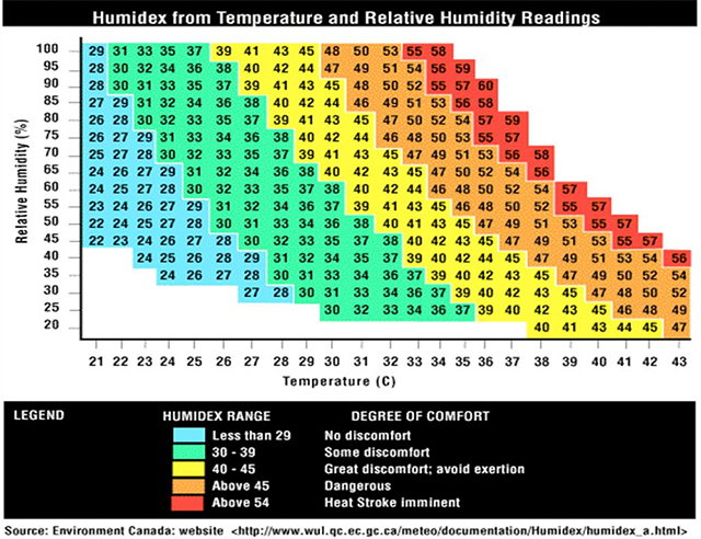 Humidex How Humidity Affects What Air Temperature Feels Like