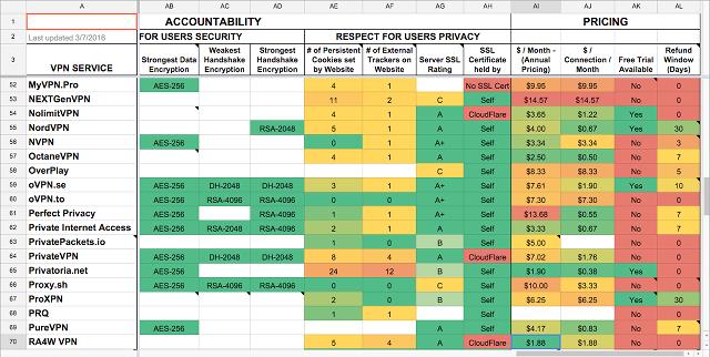 Mive Vpn Comparison Chart