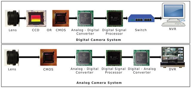 Analog and Digital Camera Differences