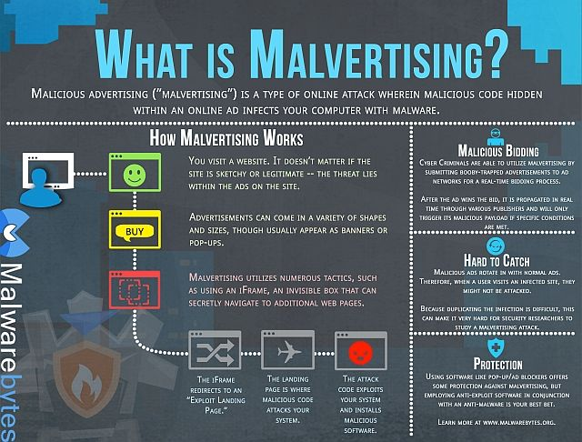 Malvertising is explained in this infographic