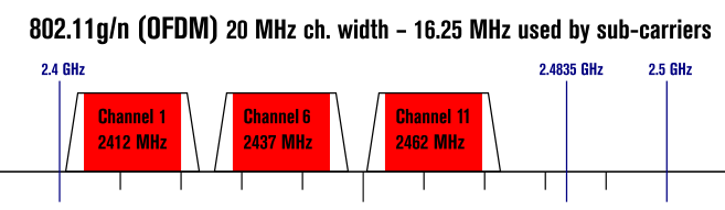 channel width for wireless n and g standard