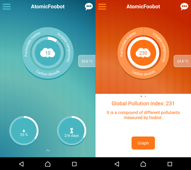 foobot air quality monitor app