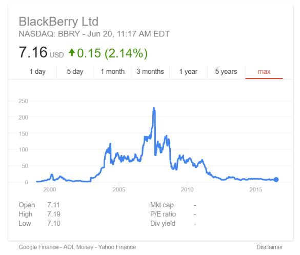 blackberry value chain analysis