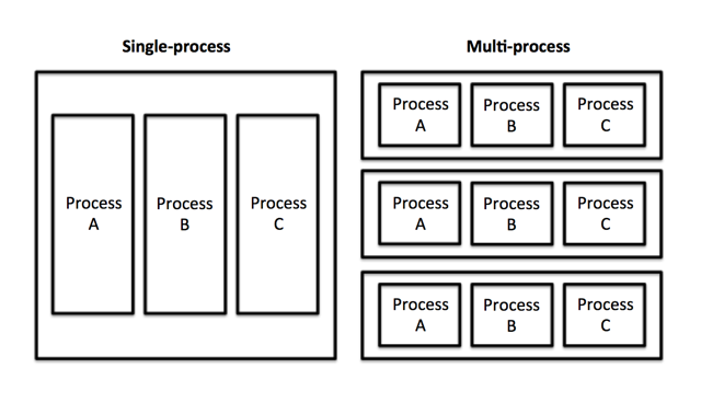 single-v-multi-process