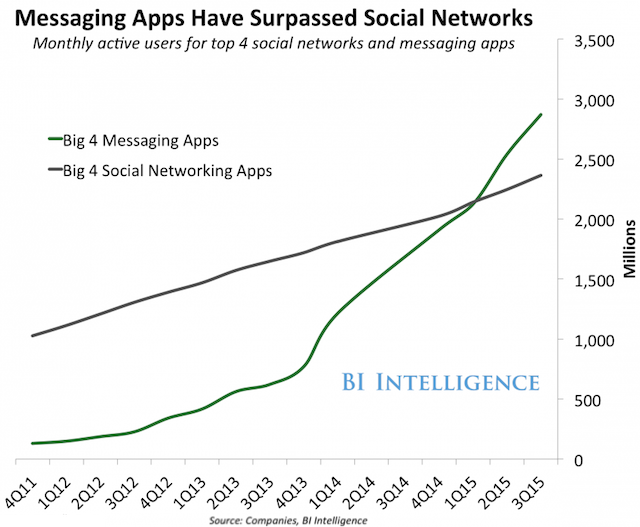 twitter-whatsapp-graph-messaing-apps-social-networks