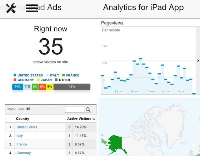 Analytics for iPad