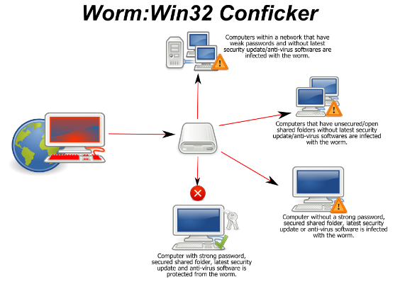 Win32 Worm Conficker