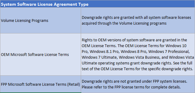 Windows Downgrade Rights by License Type