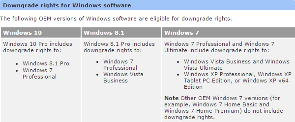 Windows Downgrade Rights