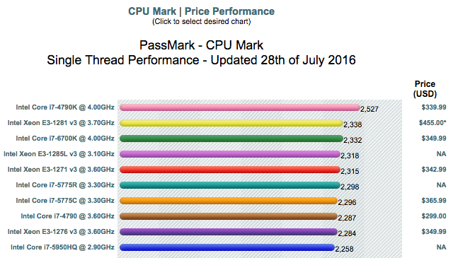 compare-cpu-single-threaded