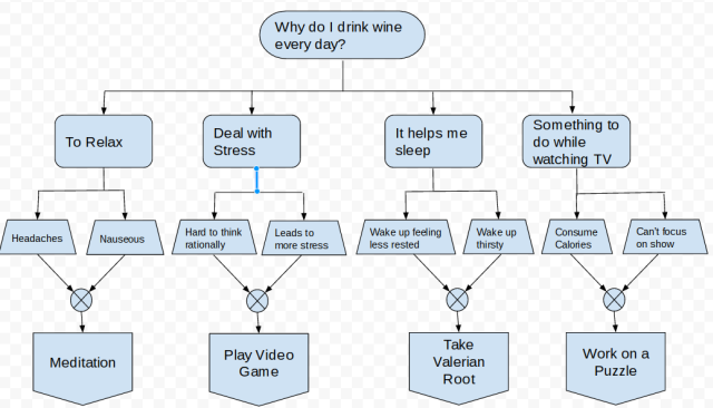 5 Habit Changing Flowcharts You Can Make In A Few Minutes
