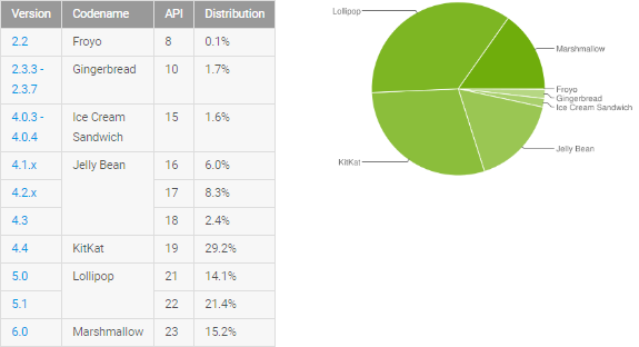 Android Versions in Use 2016
