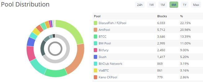Blocktrial Bitcoin Mining Pool Distribution