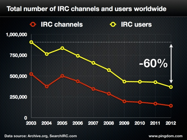 Total number of IRC channels and users graph
