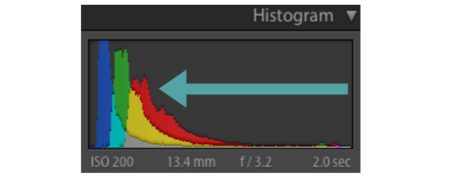 Underexposed Histogram