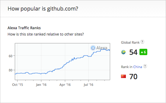 how-popular-is-github-on-alexa