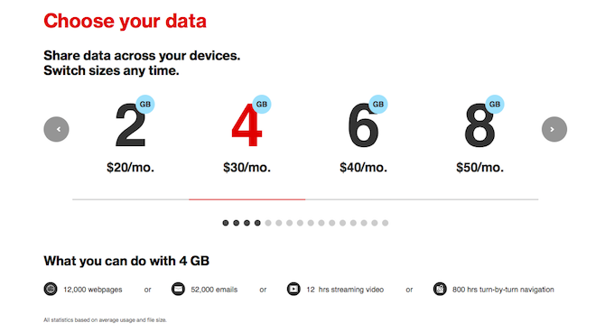 Verizon 4G Data Plan Cost Comparison