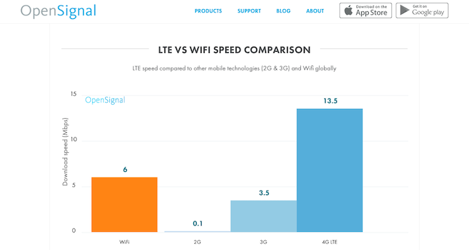 Wi-Fi Speed vs. 4G LTE Speed Comparison Chart