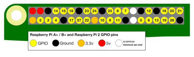 Raspberry Pi GPIO Diagram