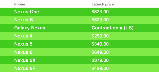 Nexus Launch Prices