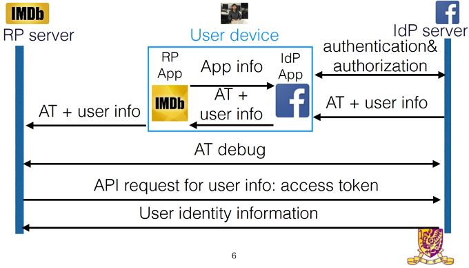 OAuth Research App Login