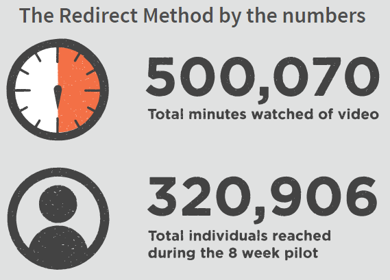 The Redirect Method by Numbers