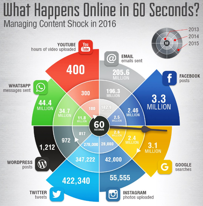 What Happens Social Media 60 seconds