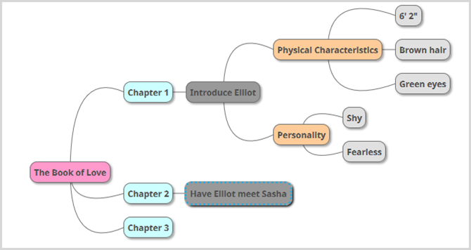 author mind map