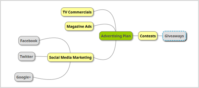 business advertising mind map