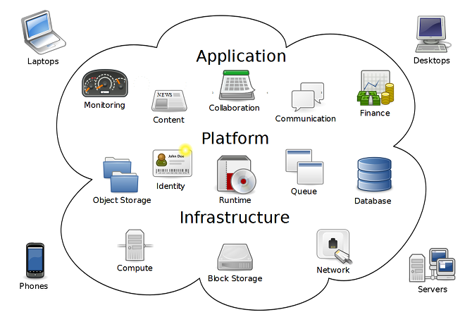 Virtualization and Cloud Computing Are Not the Same Thing cloud computing diagram