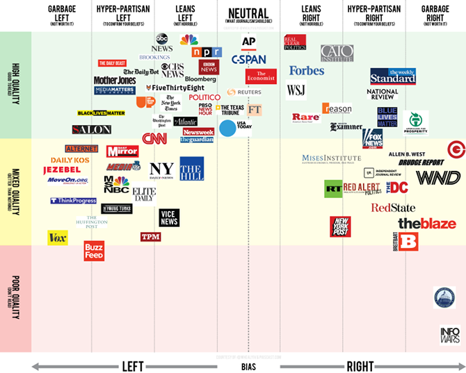 Check the Political Bias of Any Media Site in This Massive Database media site political bias chart