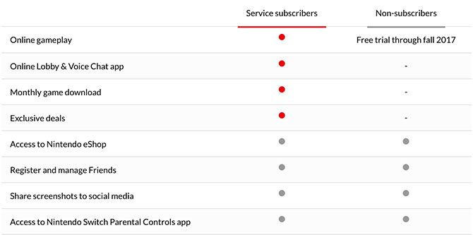 service subscribers comparison